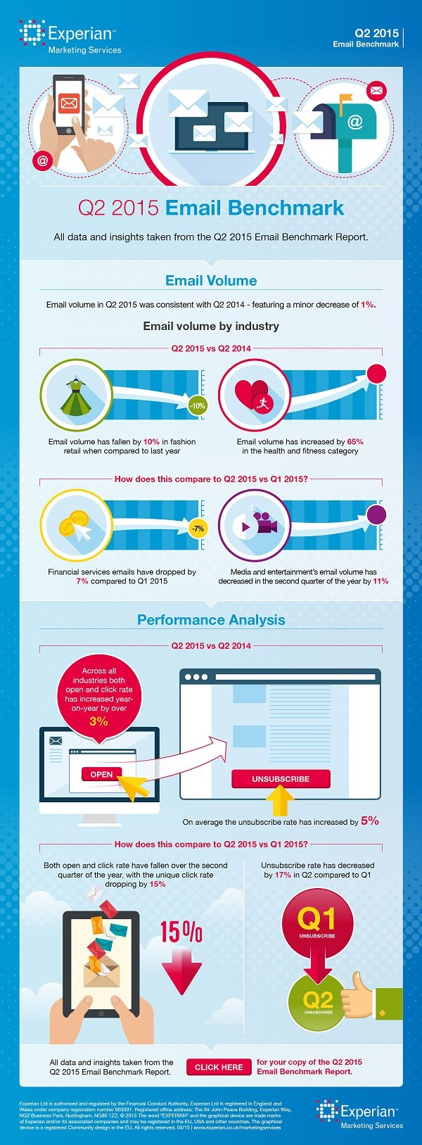 experian q2 2015 email benchmark