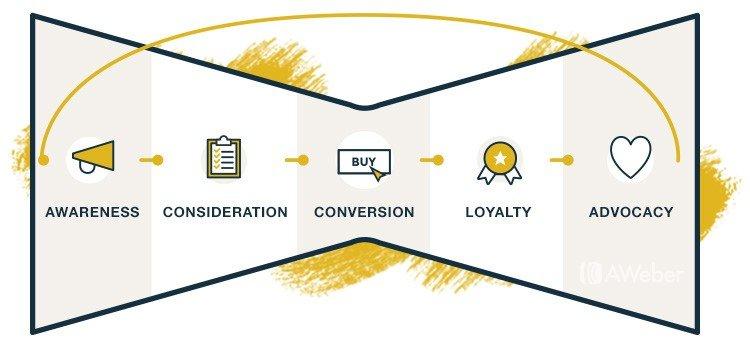 Marketing Funnel Strategies.